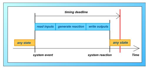 系統反應的時間期限